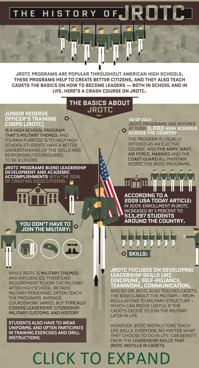 The history and benefits of JROTC